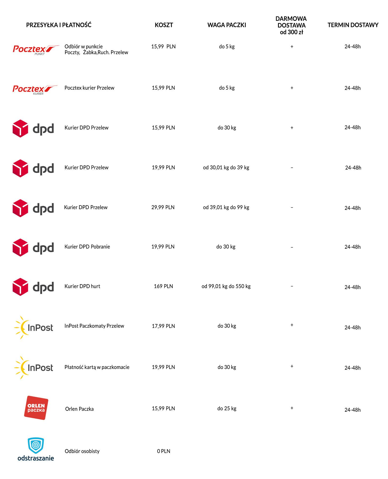 ceny dostawy odstraszanie.pl, cennik kuriera