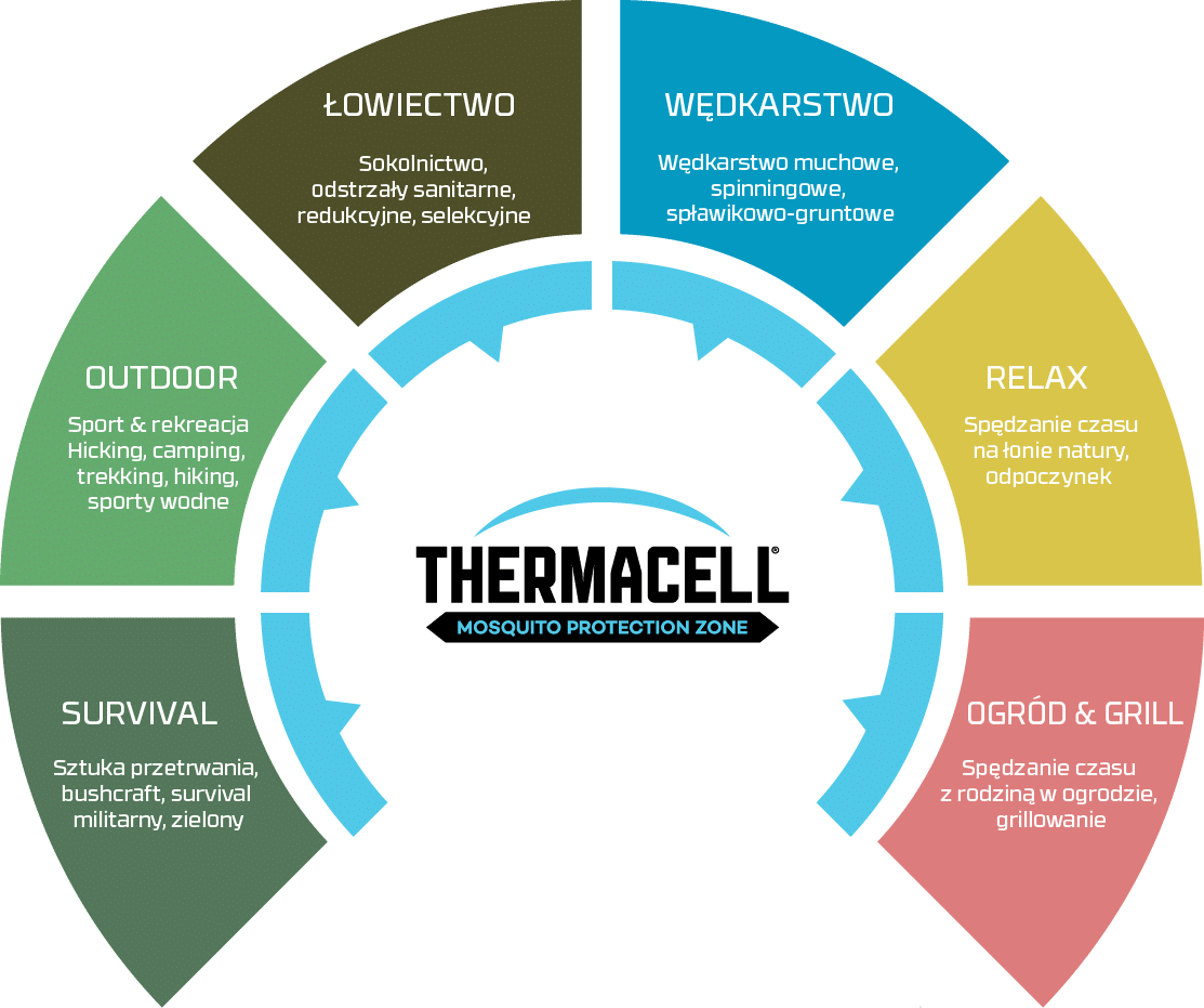 thermacell zalety
